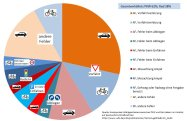 """Das Diagramm zeigt die Unfalltypen und die ermittelte Schuldverteilung bei repräsentativ erhobenen Unfällen zwischen PKW und Fahrrad. Beachte, dass der Unfalltyp """"Überholen/Rammen von hinten"""" bei den 10 häufigsten Ursachen gar nicht erst erwähnt wird."""