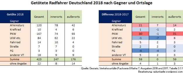 Destatis Analyse 2018