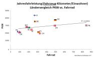 Ländervergleich PKW vs Rad (Fahrzeug-km)