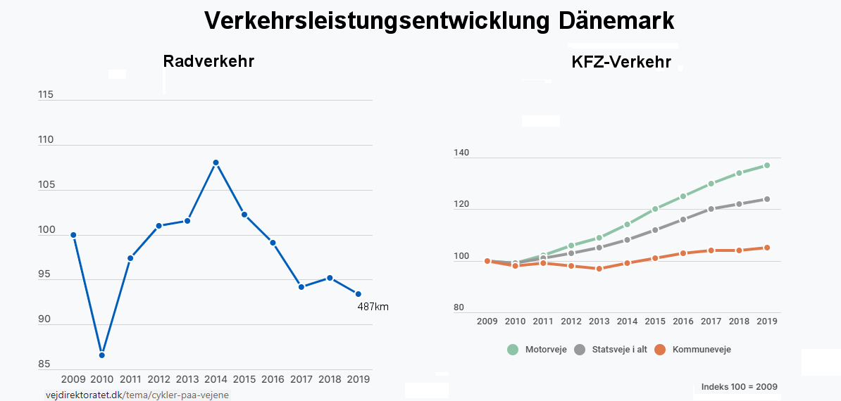denmark_traffic