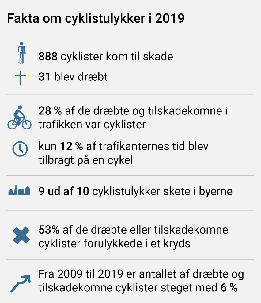dk Fakta om cyklistulykker